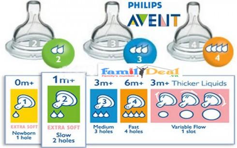 Set 02 Núm Ty Bình Sữa AVENT - Sản phẩm cho bé - Sản phẩm cho bé